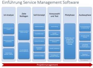 Ablauf Einführung Service Management Software